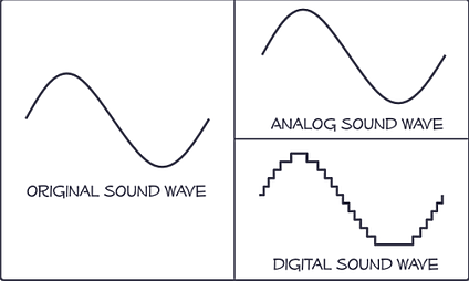 Analog vs Digital soundwave (from HowStuffWorks.com)