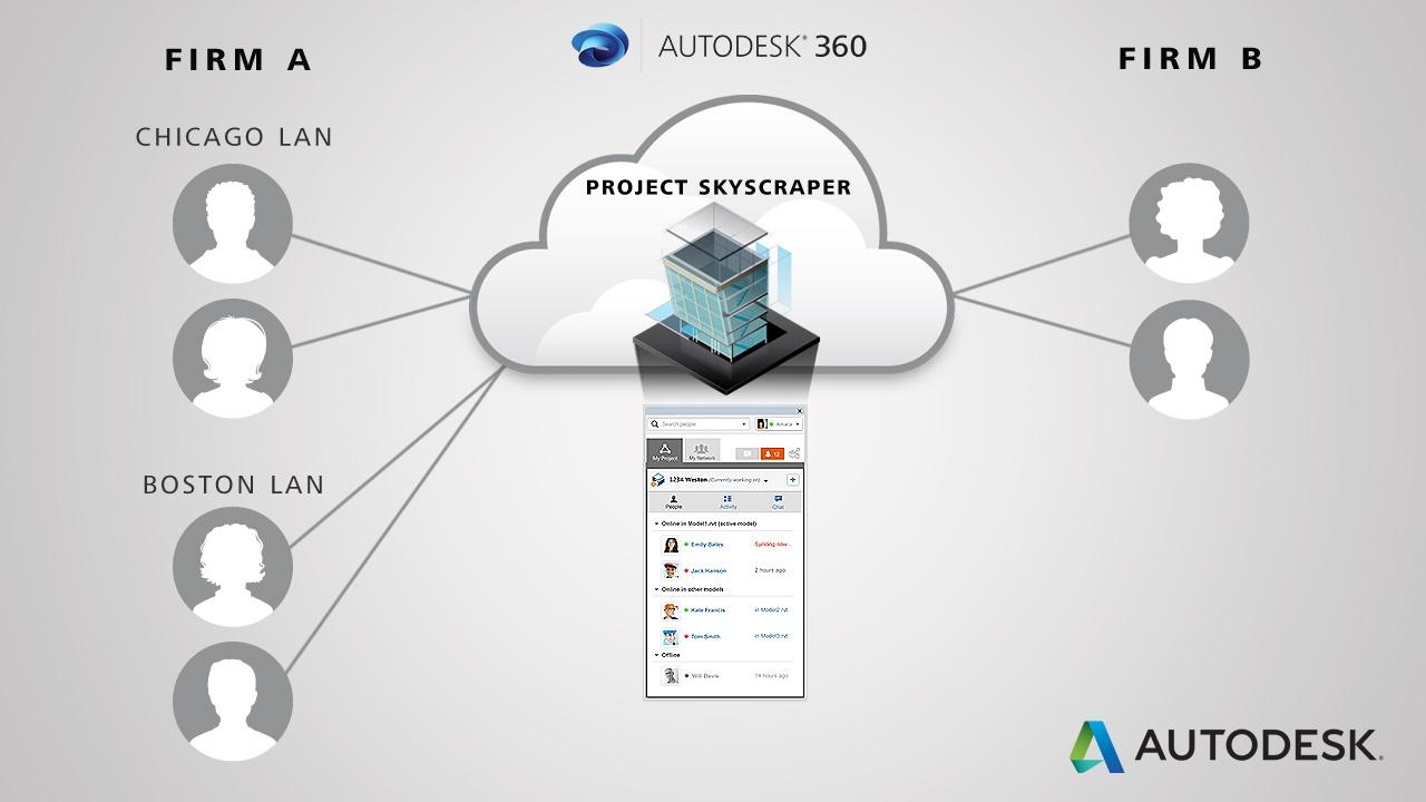autodesk product suites