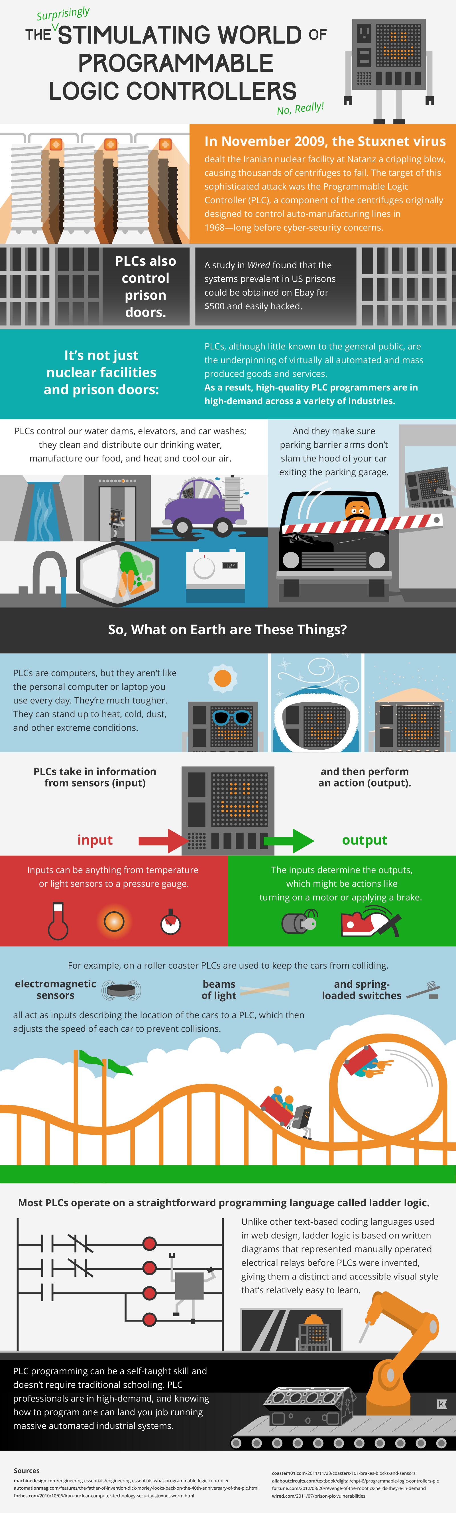 PLC_Infographic